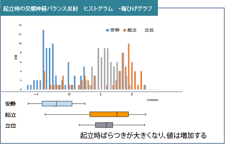 L/Hヒストグラム 箱ひげグラフ