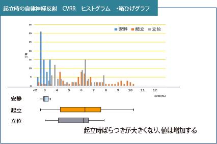 起立時の自律神経反射 CVRR ヒストグラム 箱ひげグラフ