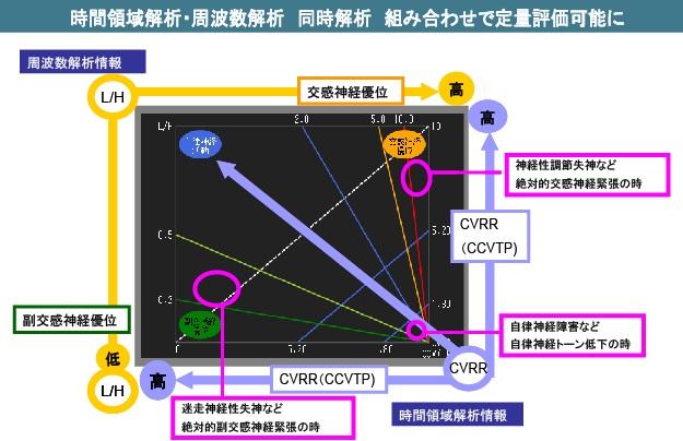 CVRR L/Hグラフ
