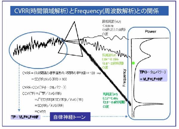 CVRR&Frequency
